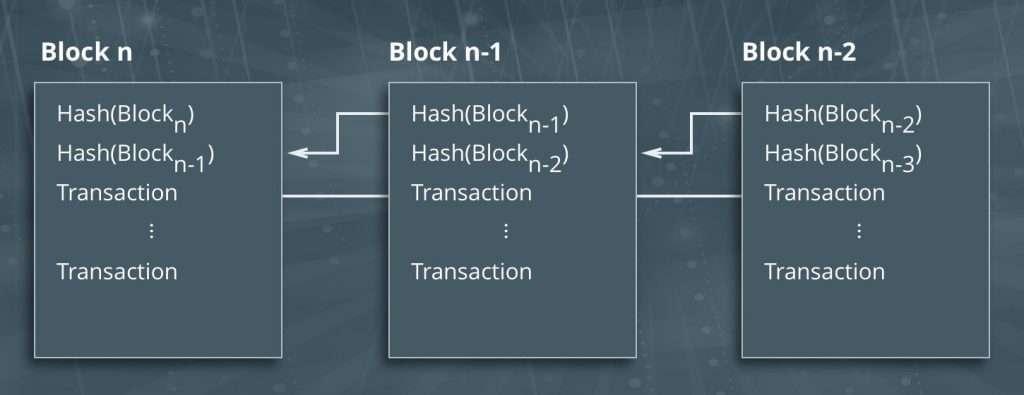 Цепочка блокчейн блоков