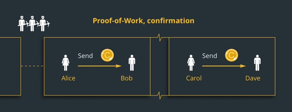 Подтверждение Proof-of-Work