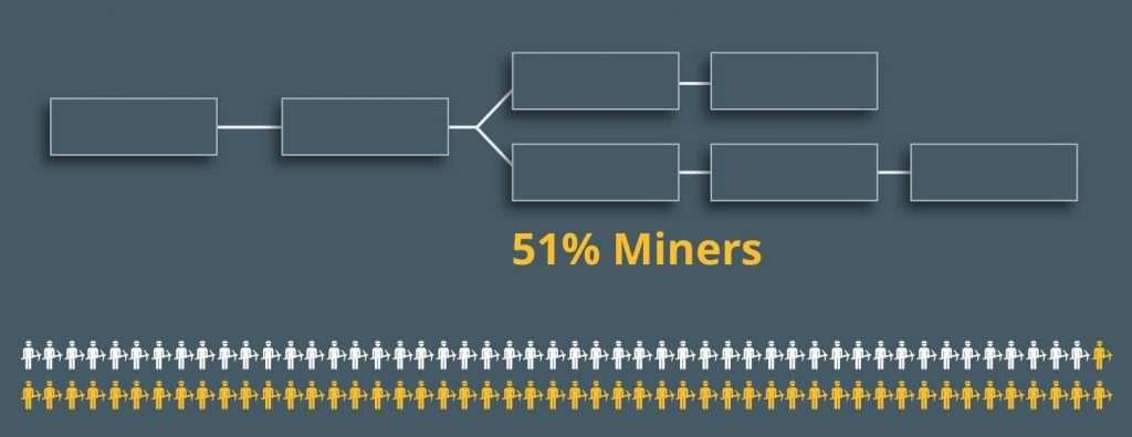 Развилка блокчейн цепи 2