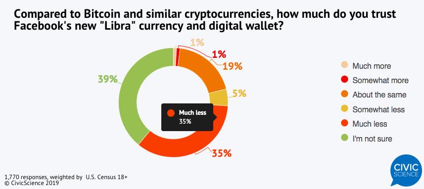 Насколько американцы доверяют Libra Facebook по сравнению с Биткоин