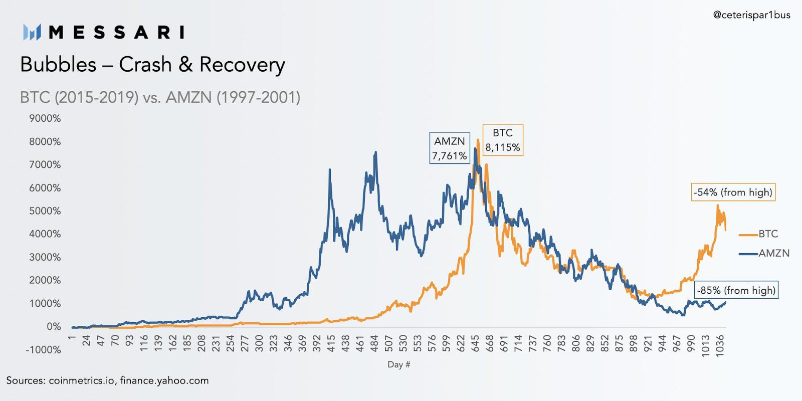 Сравнение Биткоин и Amazon «пузыри», 2015-2019