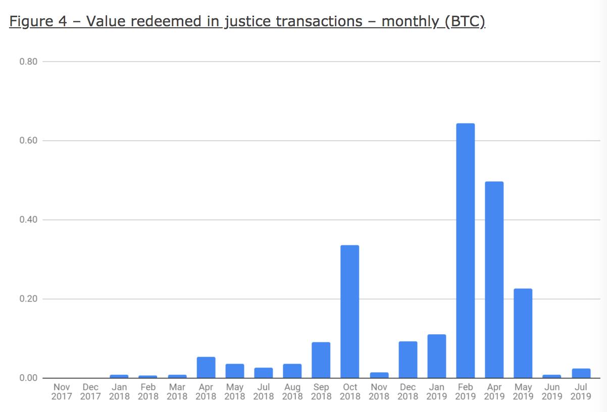BTC исправлено честными узлами, использующими справедливые транзакции