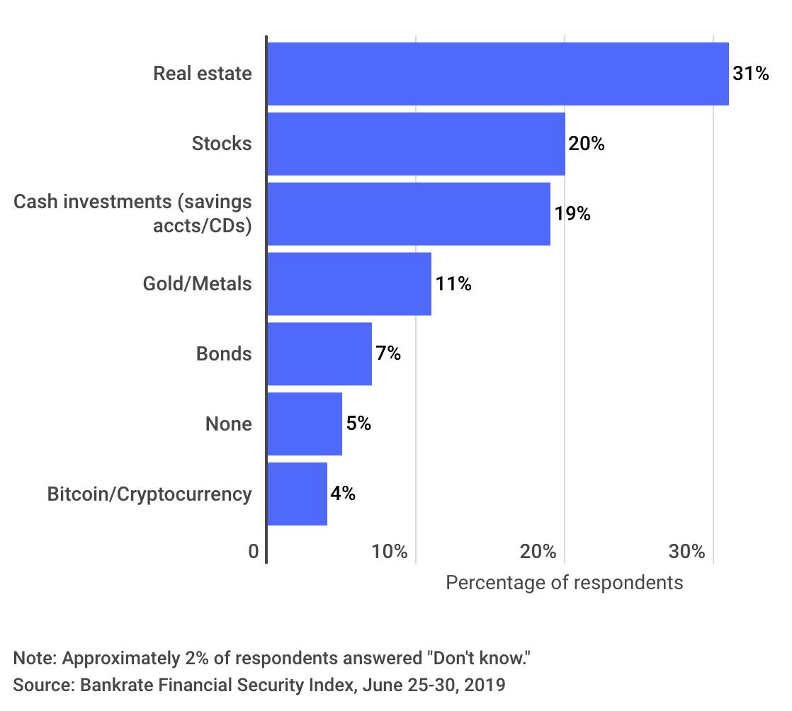 Лучший выбор американцев для инвестирования денег, которые им не понадобятся более 10 лет