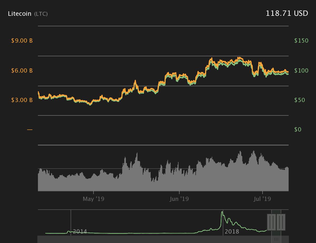LTC 3-месячный ценовой график