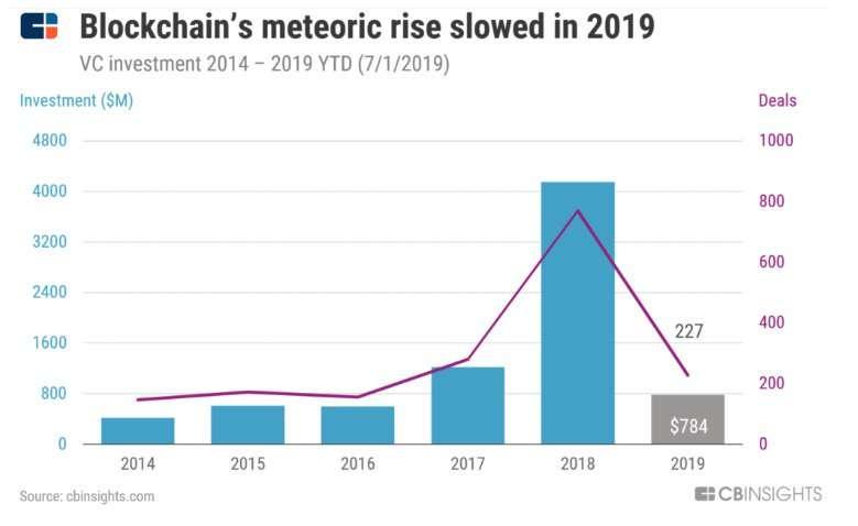Метеорный рост блокчейна замедлился в 2019 году