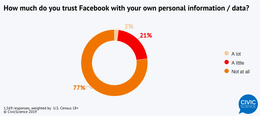 Как американцы доверяют Facebook своими личными данными