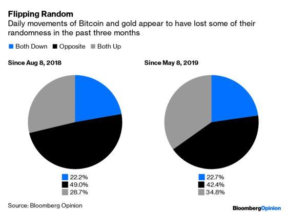 Корреляция между Биткоин и золотом, с начала года и 3 месяца
