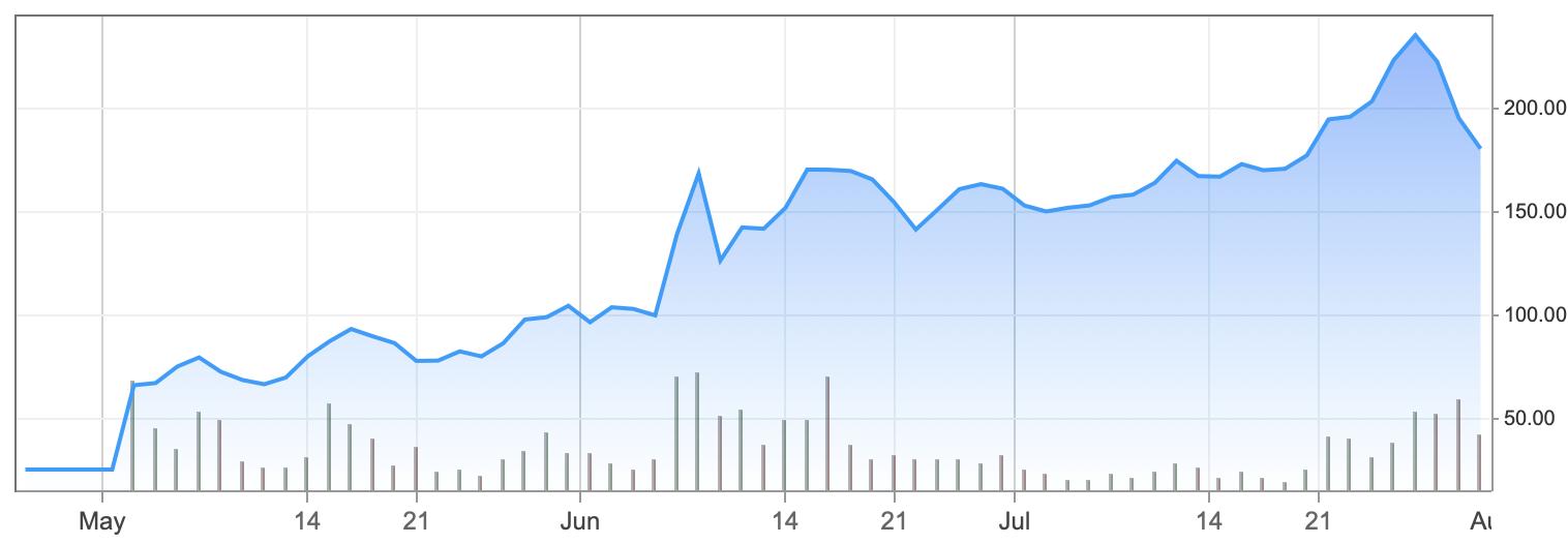 График цены акций Beyond Meat