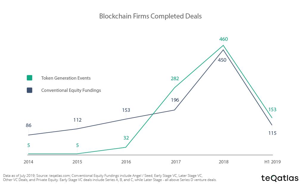 Завершенные сделки в блокчейн-секторе 2014-19, TGEs и долевое финансирование