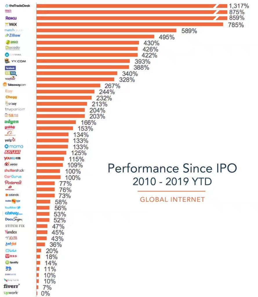 Результаты работы интернет-фирм после листинга ICO