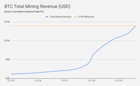 Общий доход от майнинга Биткоин (USD)