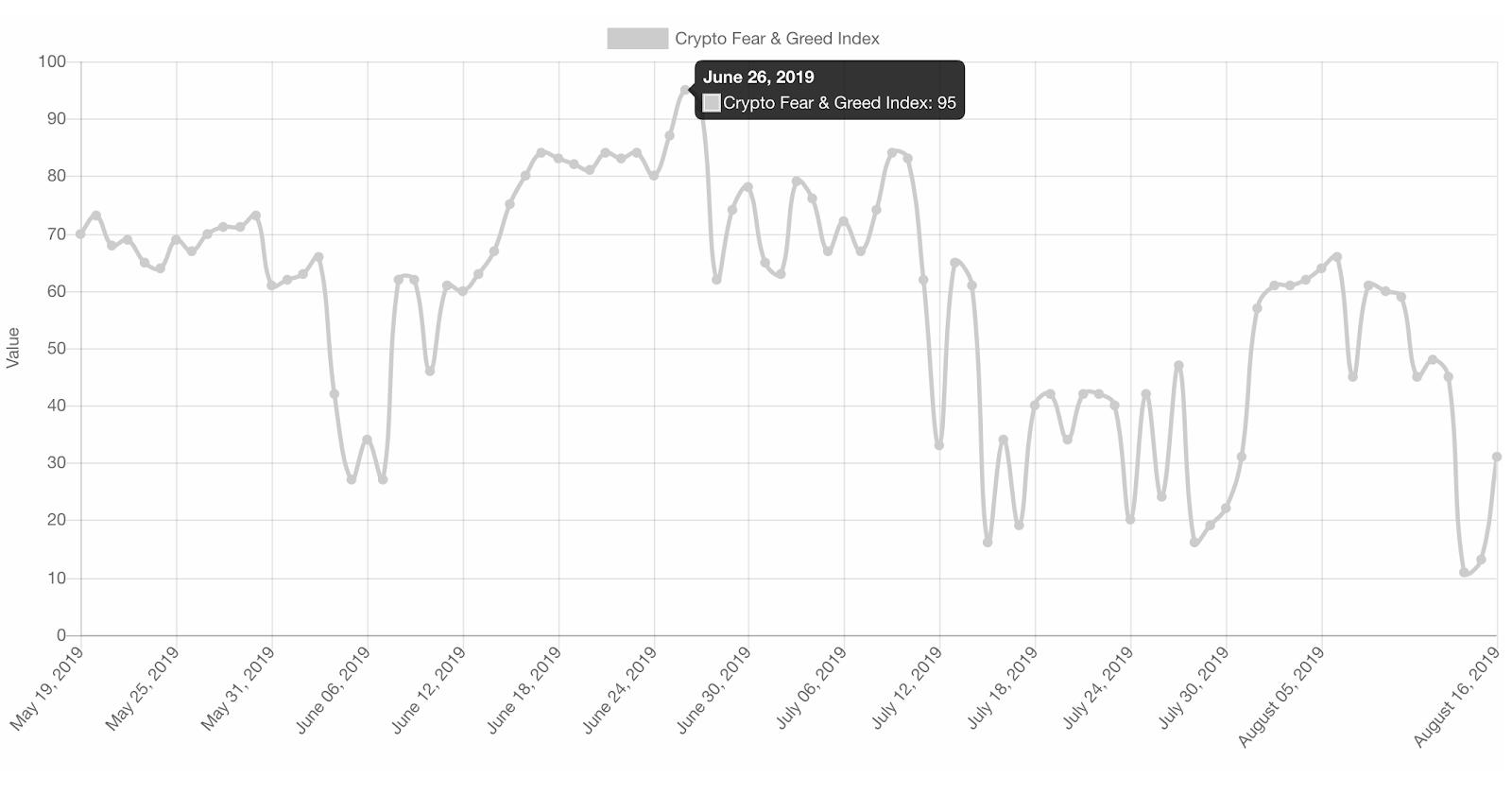 Индекс страха и жадности криптовалюты, 3-х месячный график