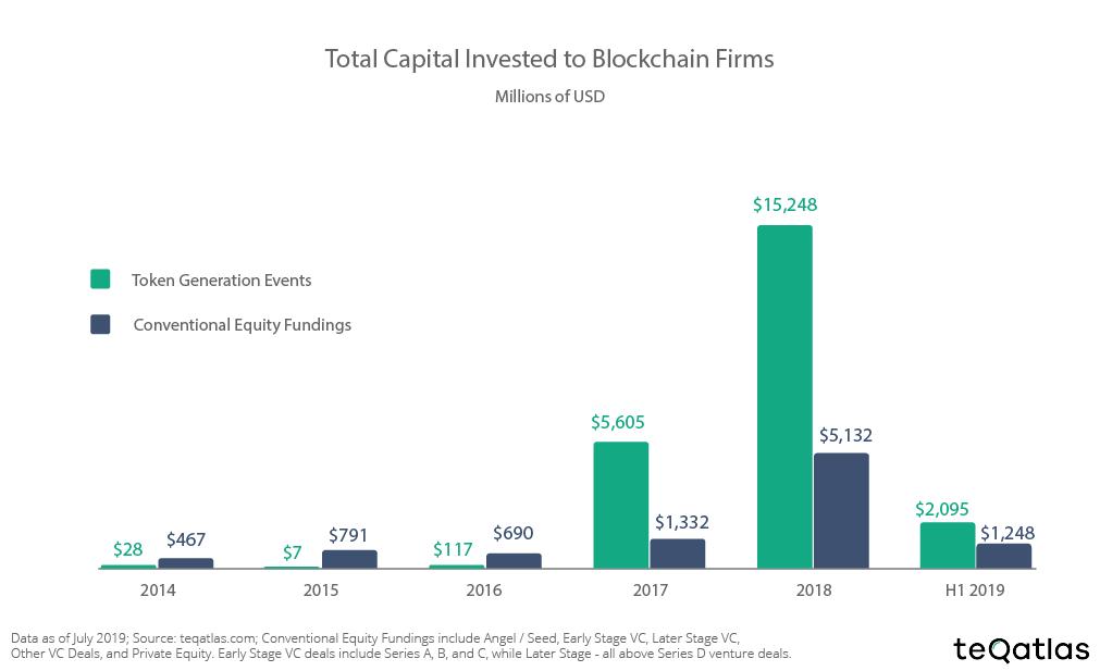 TGE и традиционное акционерное финансирование в блокчейн-компаниях, 2014-19