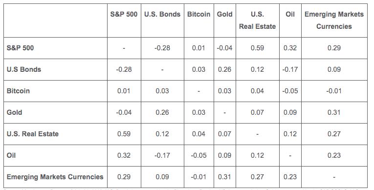 Соотношение Биткоин с традиционными рынками.Источник: VanEck