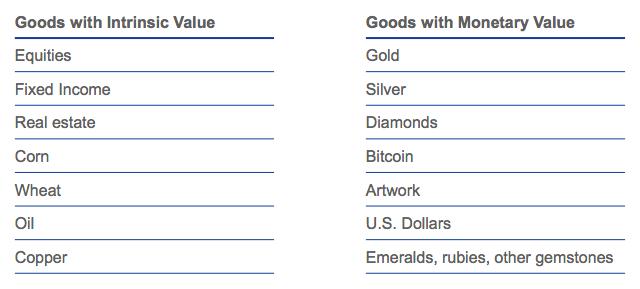 Внутренняя стоимость товаров против товаров в денежном выражении.Источник: VanEck