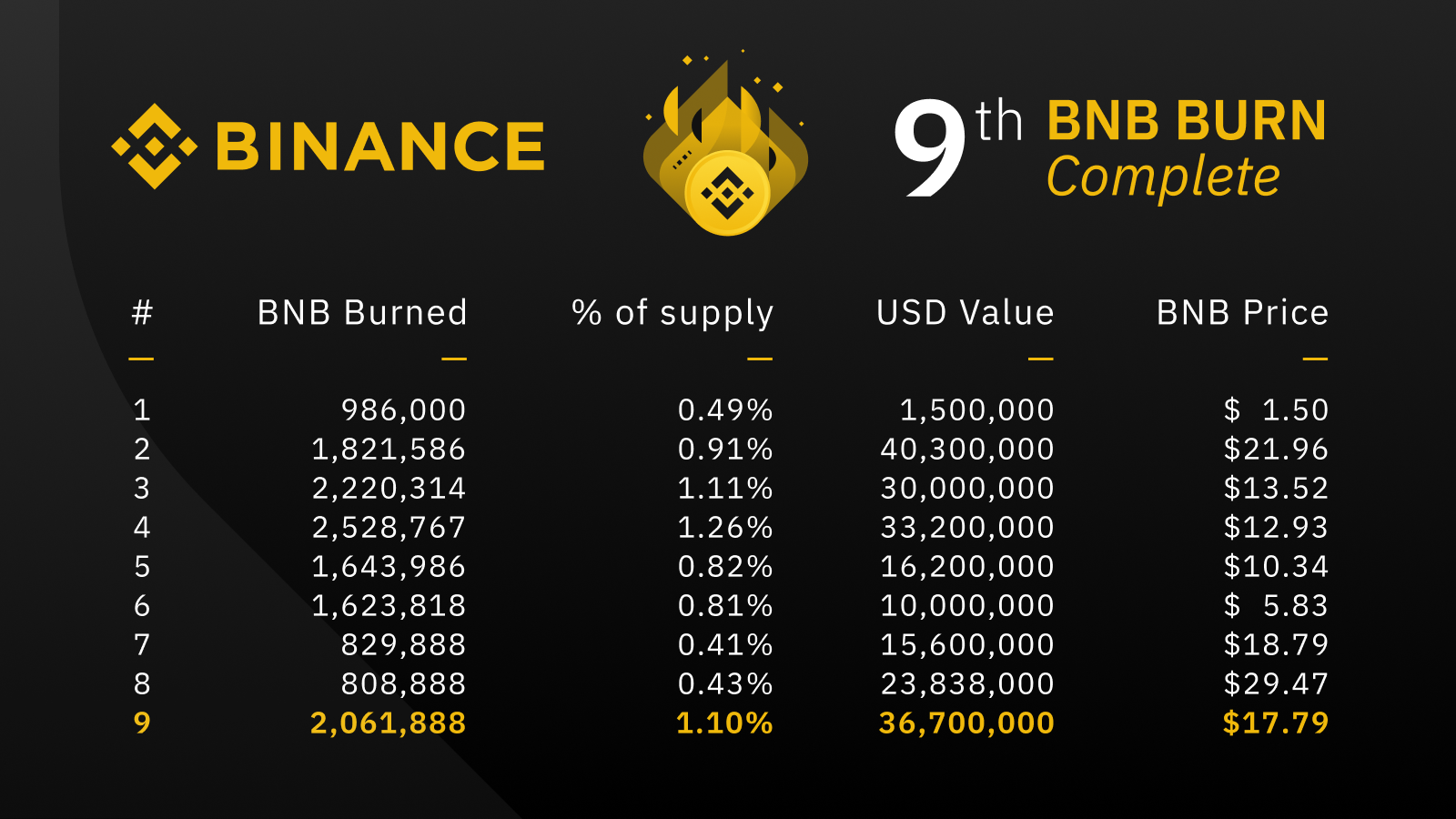 Данные Binance Coin Burn
