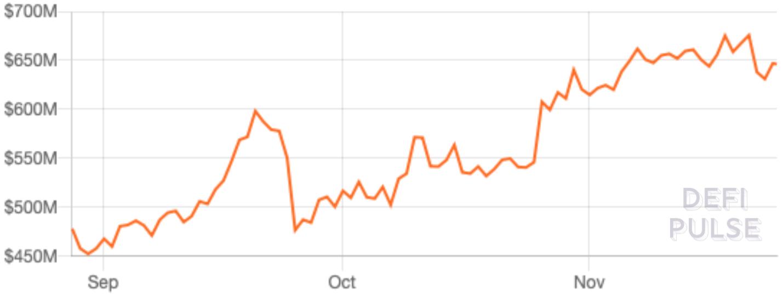 Общая стоимость криптовалютных активов, заблокированных в приложениях DeFi