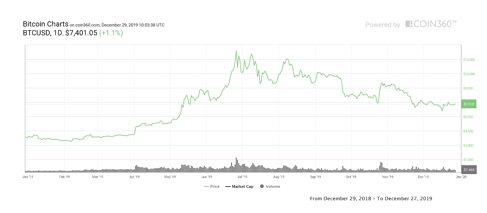 Биткоин-график цен на текущий год