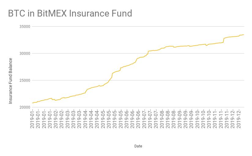 Биткоин в страховом фонде BitMEX (январь – декабрь 2019 г.)