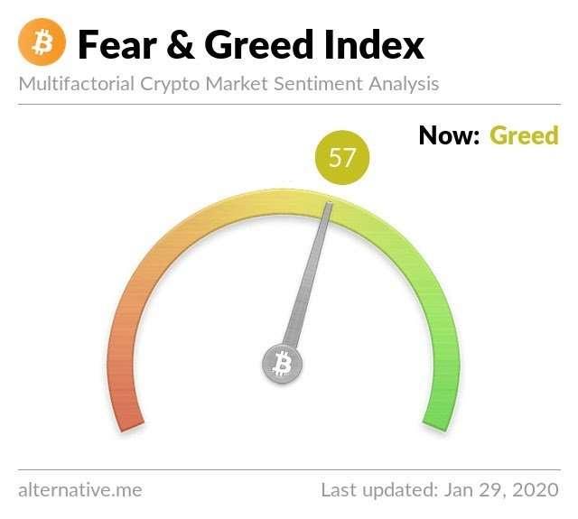 Биткоин-индекс страха и жадности