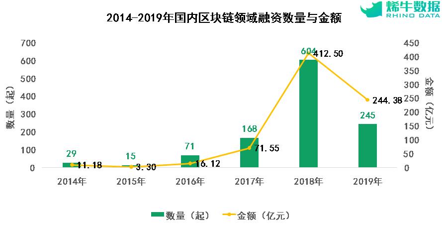 Инвестиционные расходы Китая на блокчейн с 2014 по 2019 год