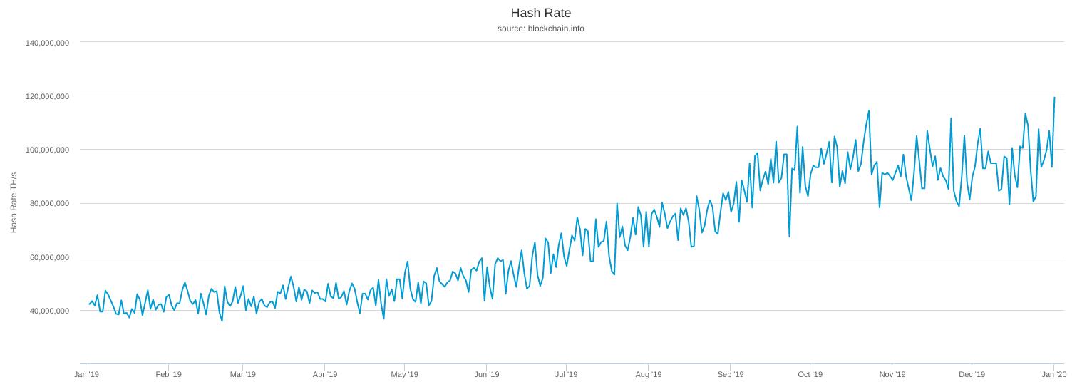 1 год биткоин в сети