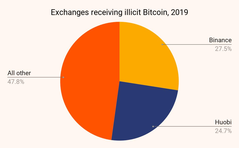 Криптовалютные биржи получают нелегальный биткоин в 2019 году