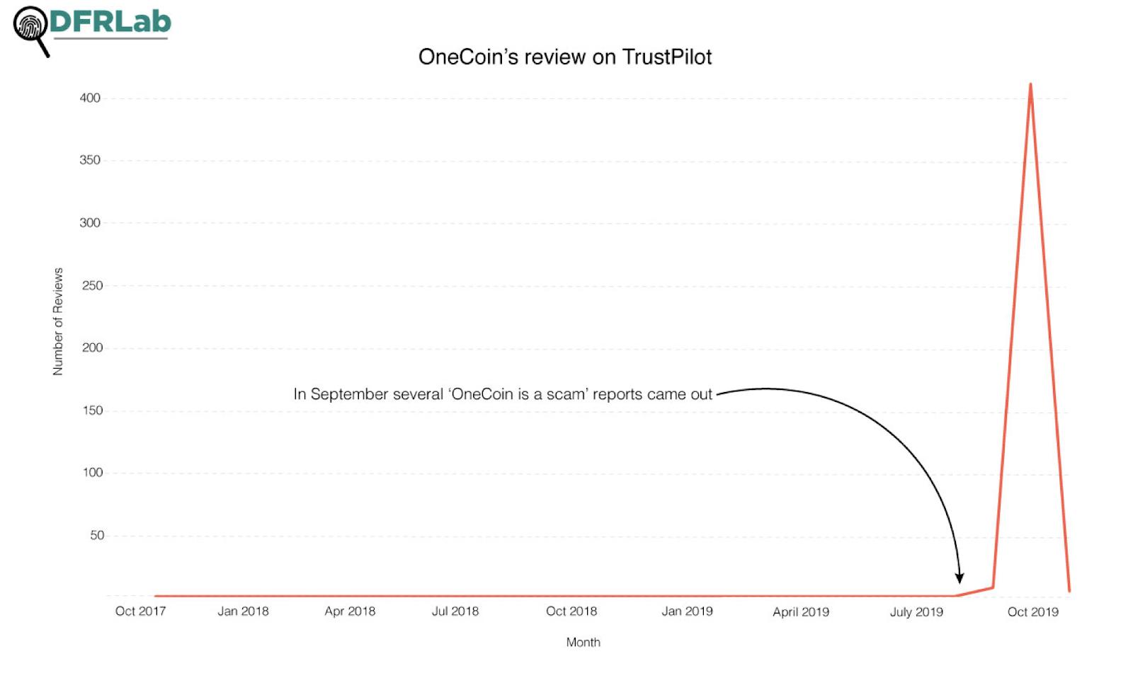 OnePoin TrustPilot обзоры с течением времени
