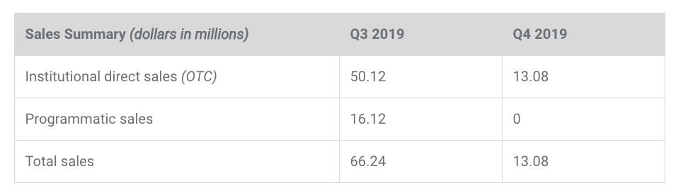 Продажи в XRP и Q4 2019