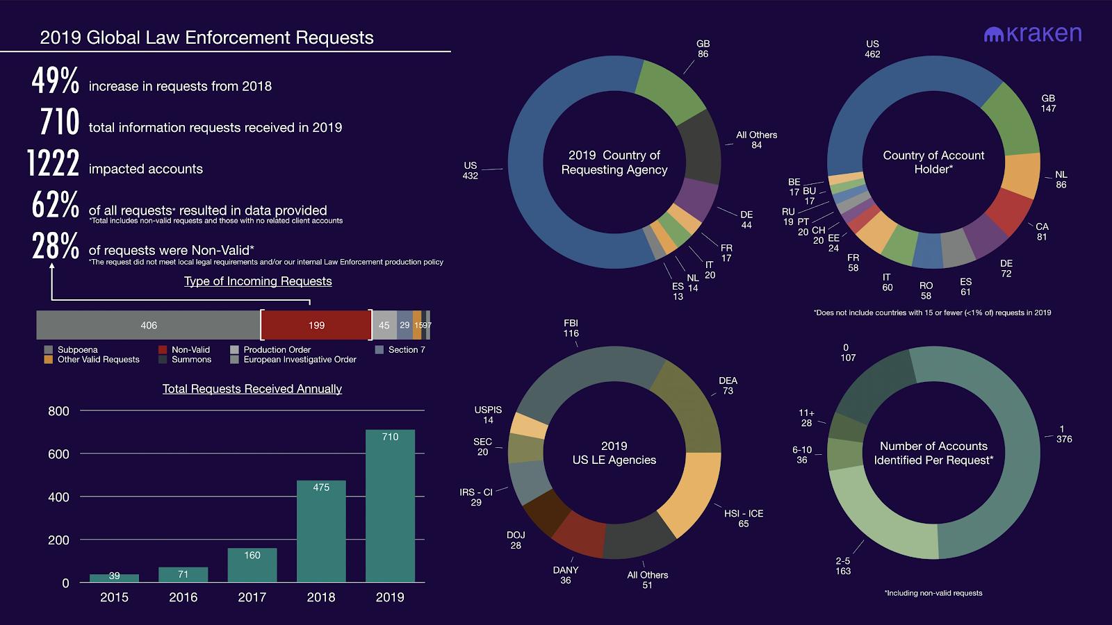 Снимок экрана: глобальные запросы правоохранительных органов 2019 года