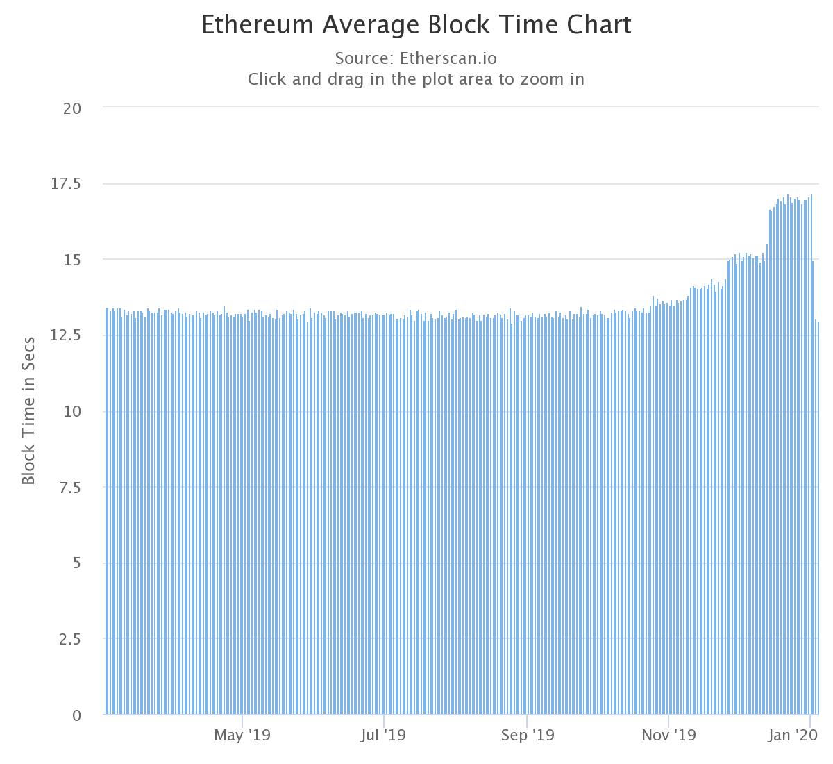 График среднего времени блока Эфириума с 3 марта по 3 января.4