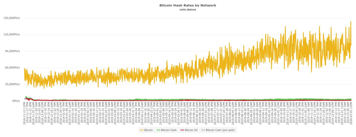 Биткоин 14-месячная скорость хэширования в сети