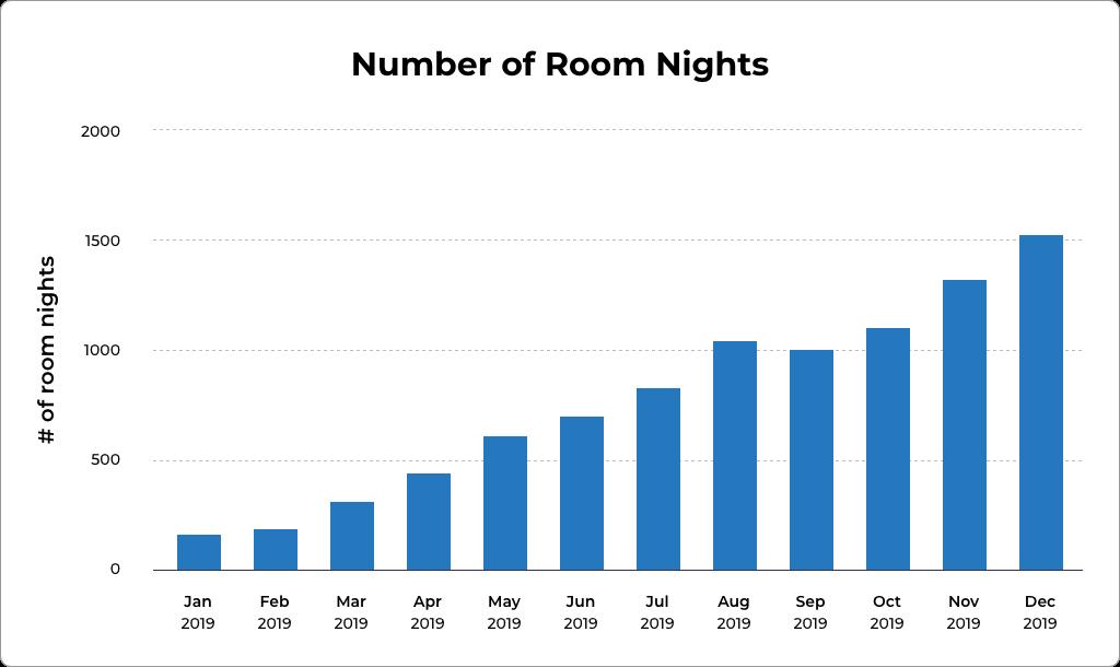 График ежемесячных ночей проживания, забронированных через Травала.Источник: Травала