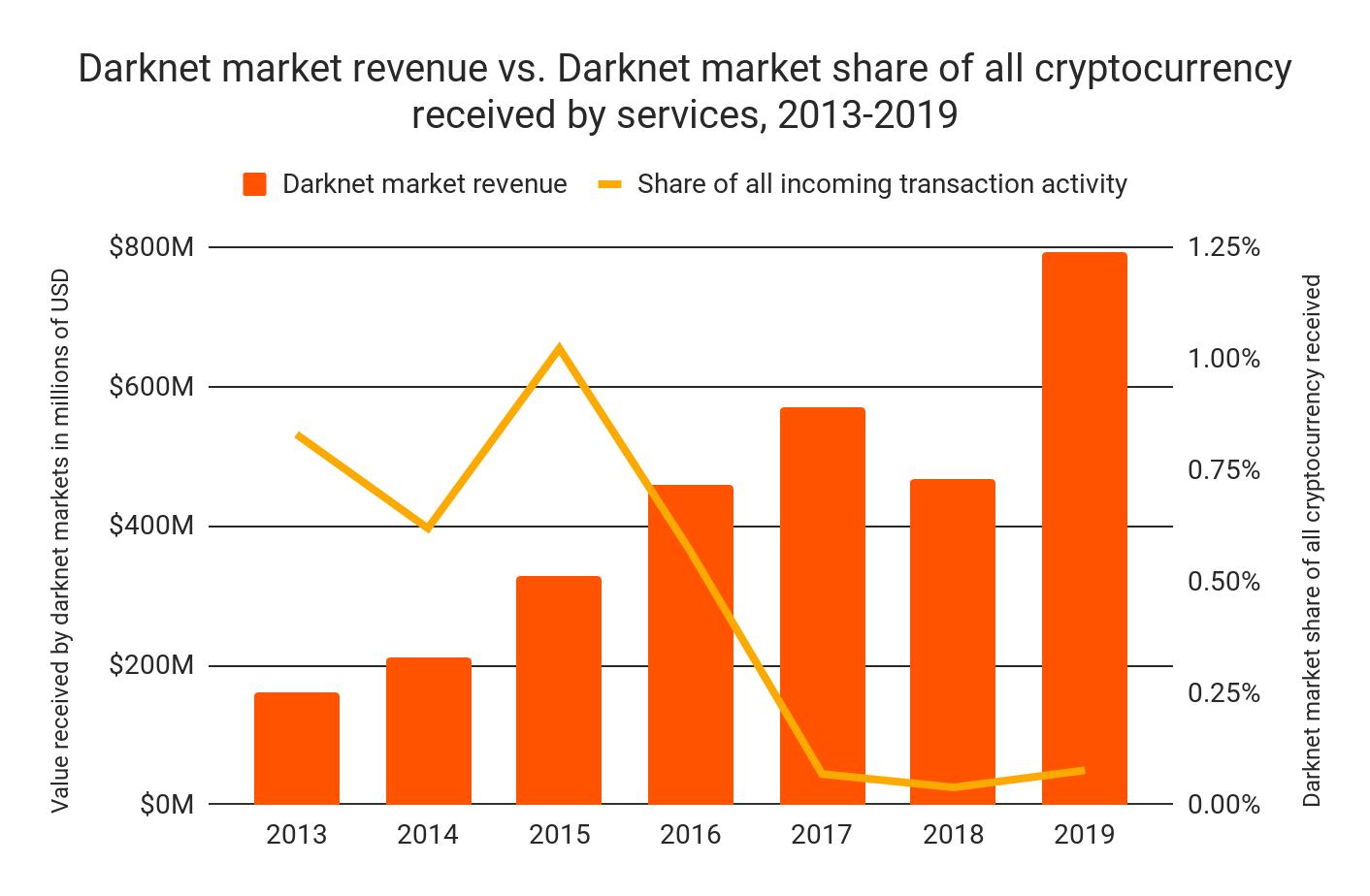 Доля рынка Darknet по всем платежам криптовалюты, 2013-2019