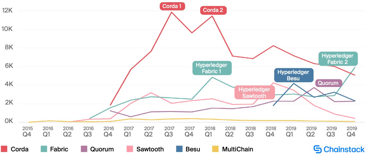 Общая активность GitHub на протокол.Источник: Chainstack