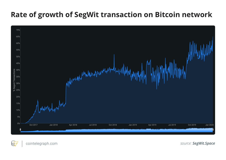 Рост биткоин-сети в сети SegWit