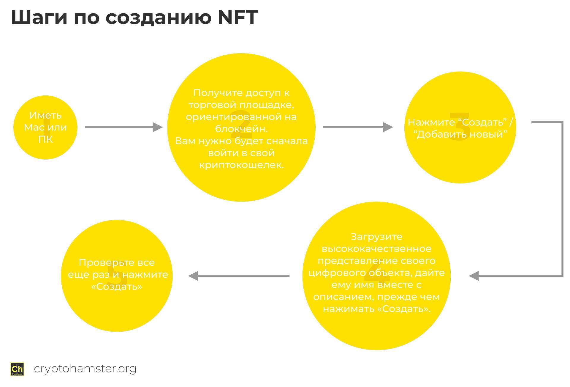Шаги по созданию NFT