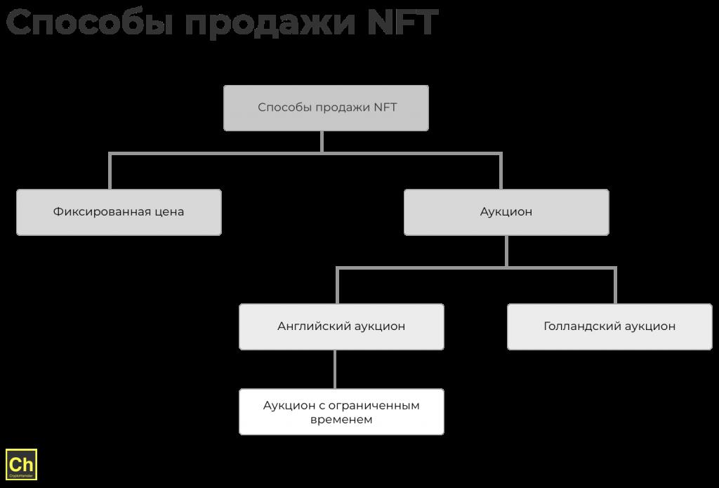 Способы продажи NFT